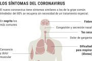 Qué hacer ante el Coronavirus (Covid-19)